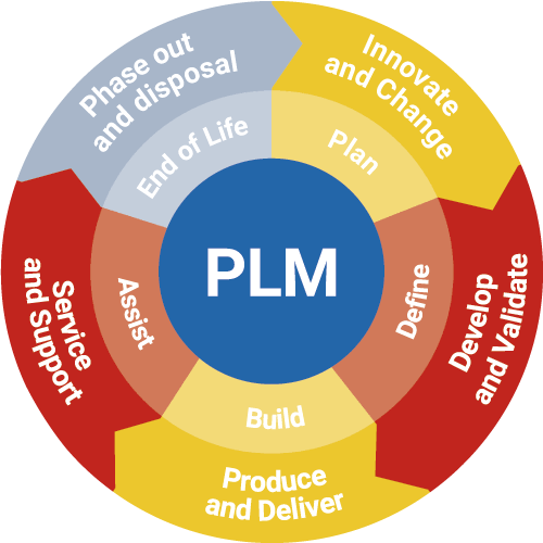 Product Lifecycle Management Service